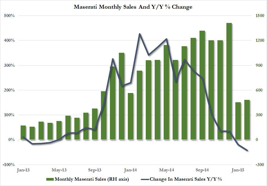 Maserati Sales Tumble