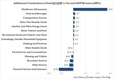 Obamacare Q4 GDp_1