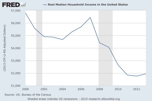 Presentation-Real-Median-Household-Income