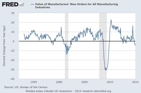 fed recession NSA