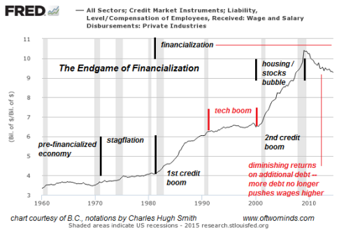 financialization-endgame