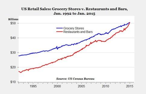 grocery vs restauant