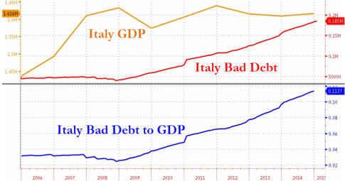 italy-bad-debt-gdp