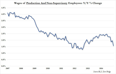 wages of non-supervisory employees