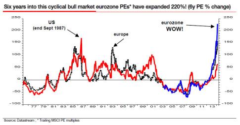 wow chart eurozone PEs