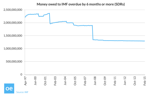 150401_Open_Europe_graph_Money_owed_to_IMF