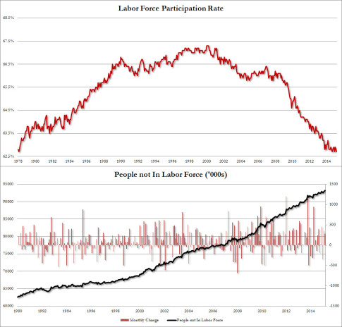 LFP-Labor-Force-Participation-Rate