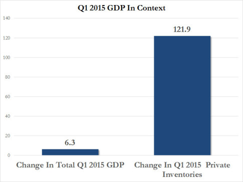 Q1 GDP in Context