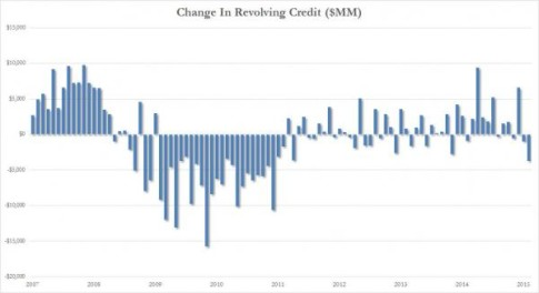 Revolving Credit_0