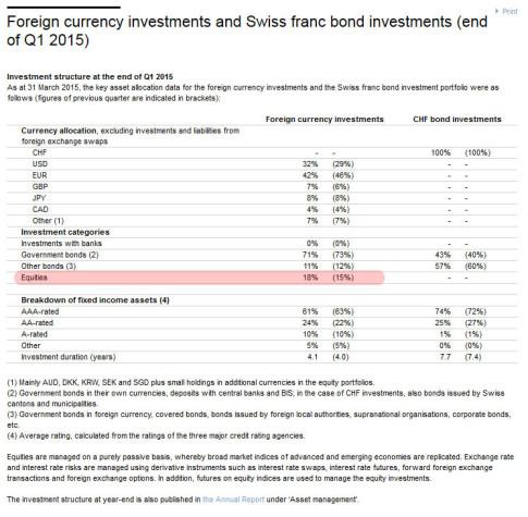 SNB equities