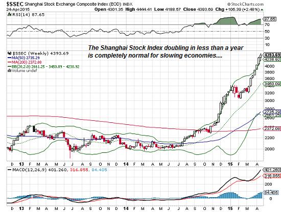 Shanghai stock index (SSEC)