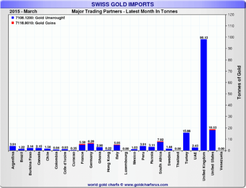 Swiss Gold Imports