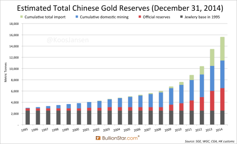 Total-Estimated-Chinese-Gold-Reserves-1995-2014