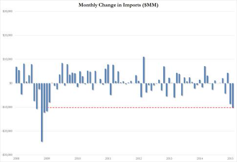 US imports February