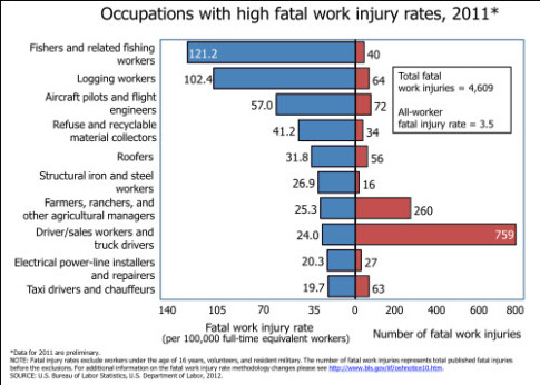 Work-related-death-rates