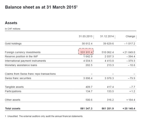 balance sheet SNB