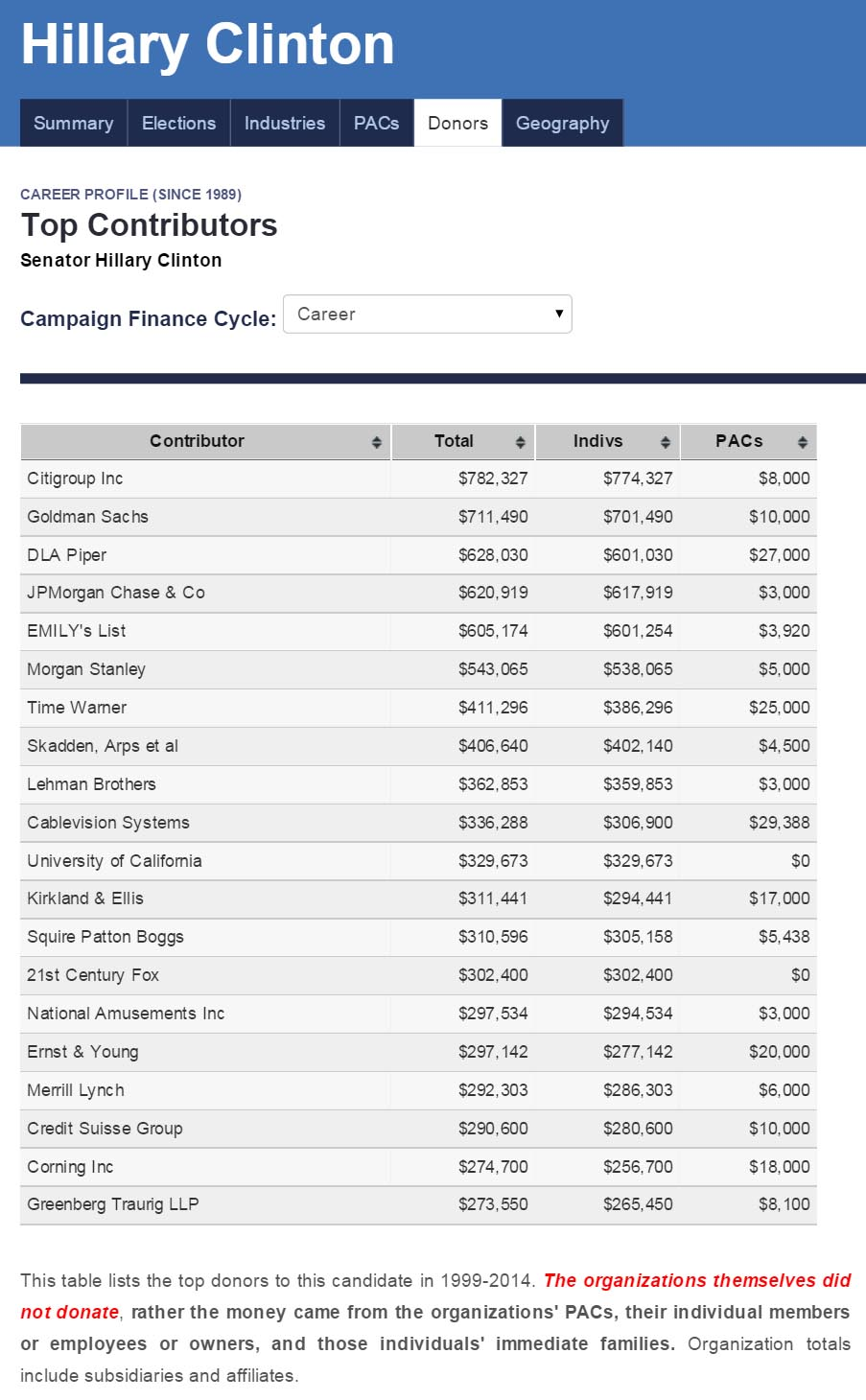 clinton donors