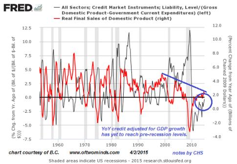 credit-GDP3-15