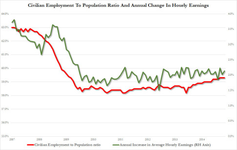 employment to population and hourly earnings