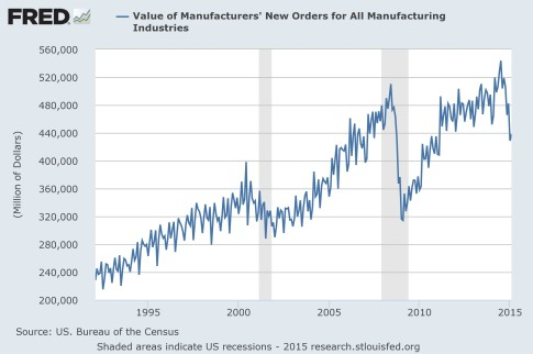 factory orders unadjusted