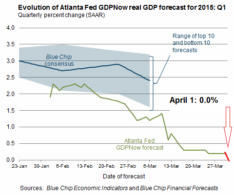 gdpnow-forecast-evolution