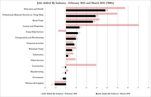 job gains March 2015