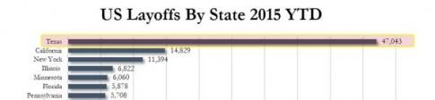 layoffs by state_2_0