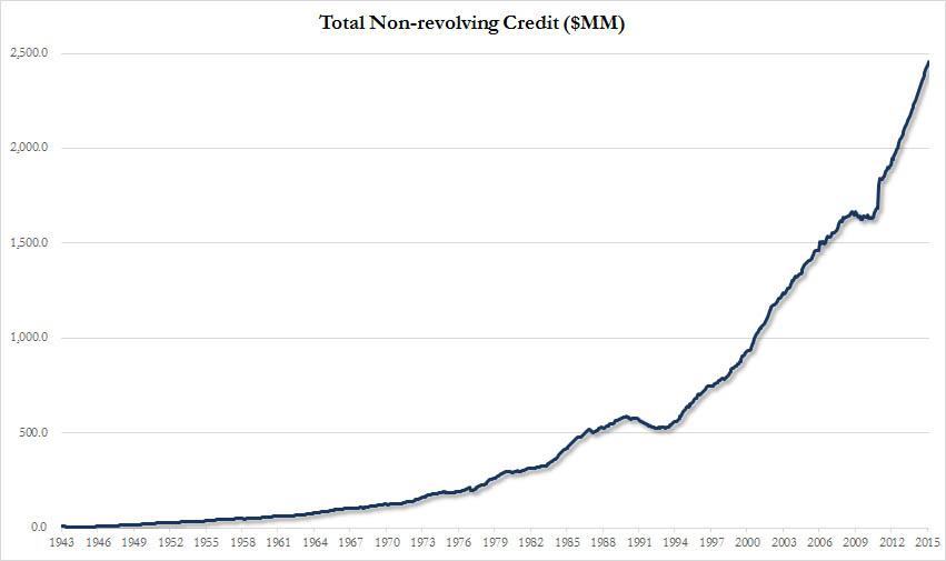 non revolving exponential