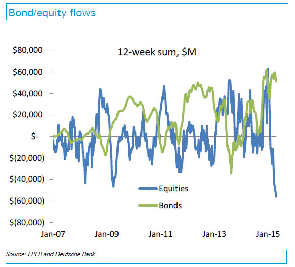 DB Bond equity fl;ows