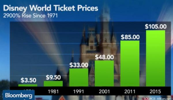 Disney Ticket Prices