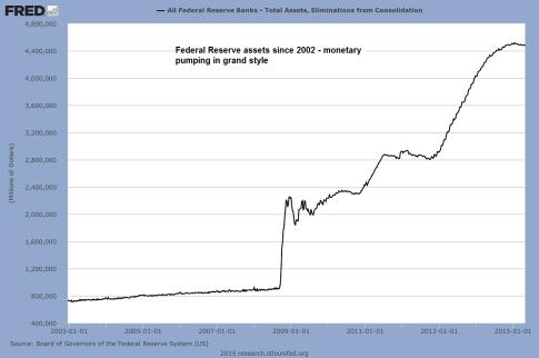Fed-assets