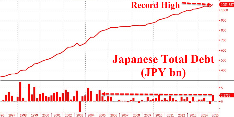 Japanese Total Debt