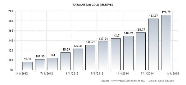 Kazakhstan-Gold