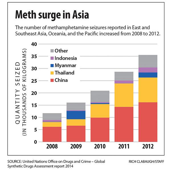 METH-surge-in-Asia