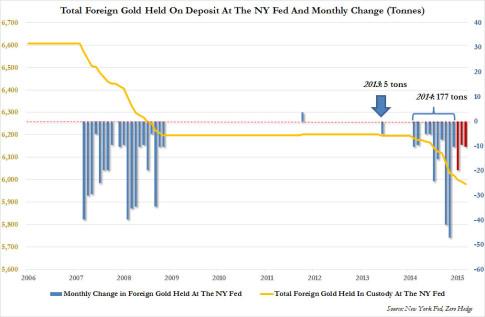 NY Fed gold_1