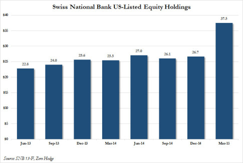 SNB historical holdings