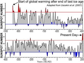 Sun-Spot-Global-Warming-Ice-Age