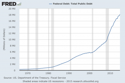 Total-Public-Debt