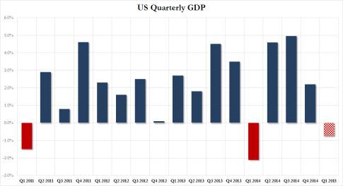 US Q1 GDP