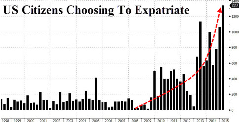 expatriates-zero-hedge