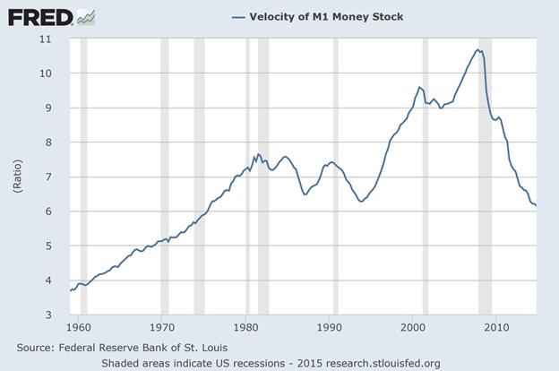 m1-money-velocity