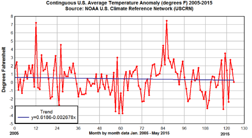 10 Years of Climate Data Shows No Sign of Global Warming