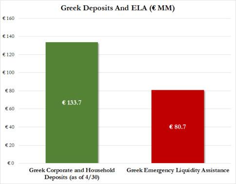ELA greece june 5