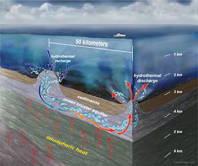 Underwater-volcanoes-heat-the-oceans