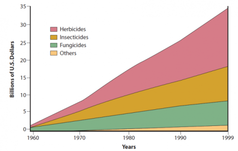 estimated-worldwide-annual-sales-of-pesticides-1960-to-1999-in-billions-of-dollars-herbicides-insecticides-fungicides-and-others-agrios