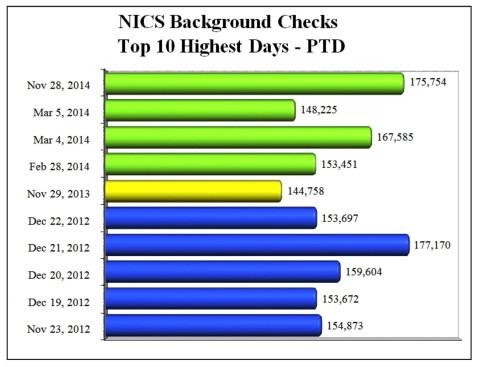 top_10_nics_days