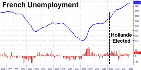 unemployment-france