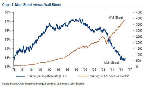 wall vs main street