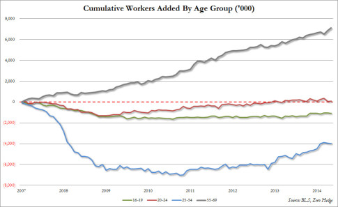 workers by age group april 2015