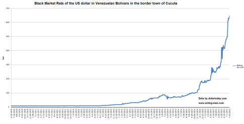 3-Venezuelan-Bolivar